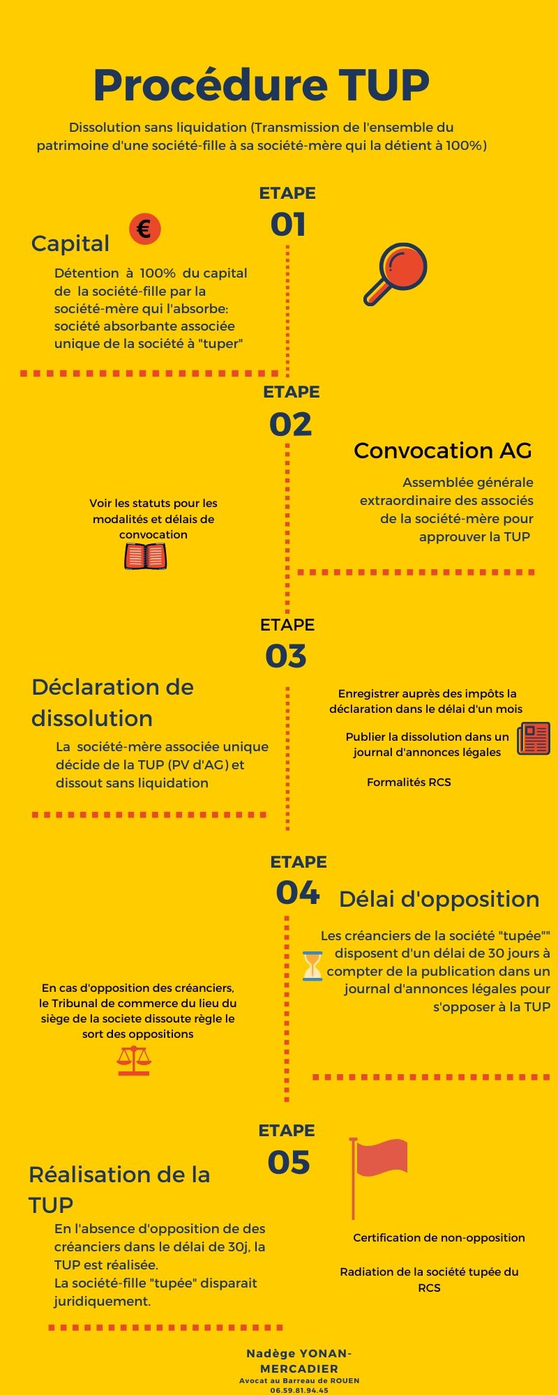TUP INFOGRAPHIE