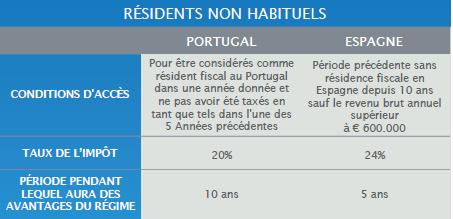 RÉGIME FISCAL DES RESIDENTS NON HABITUELS