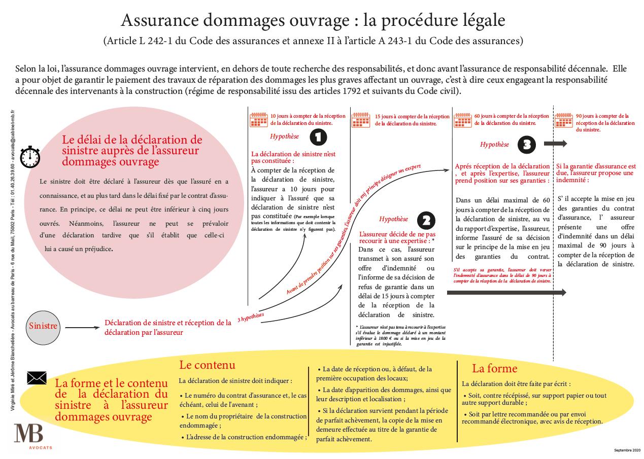 Assurance dommages ouvrage : la procédure légale.
