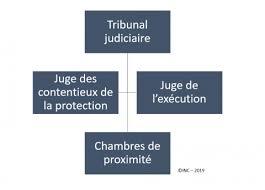 REFORME DE L'ORGANISATION JUDICIAIRE - LOI DU 23/03/2019